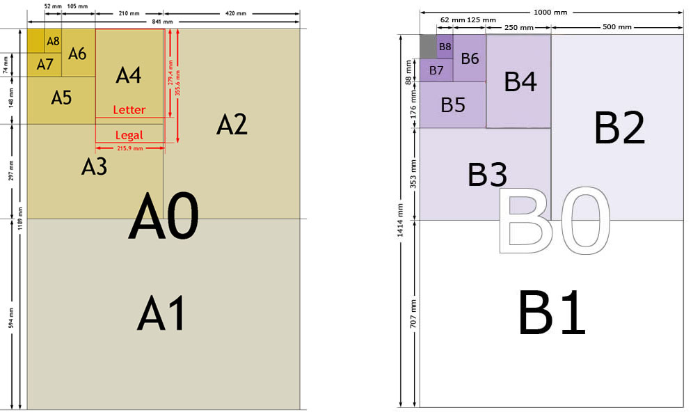 Normativa ISO sobre papel y sobres: Tamaños estándar