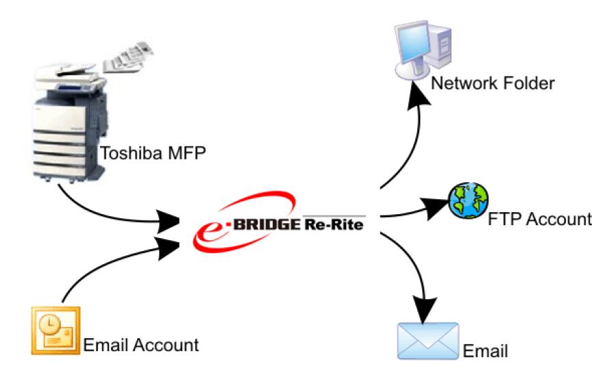 entorno-oficina-Toshiba-re-rite